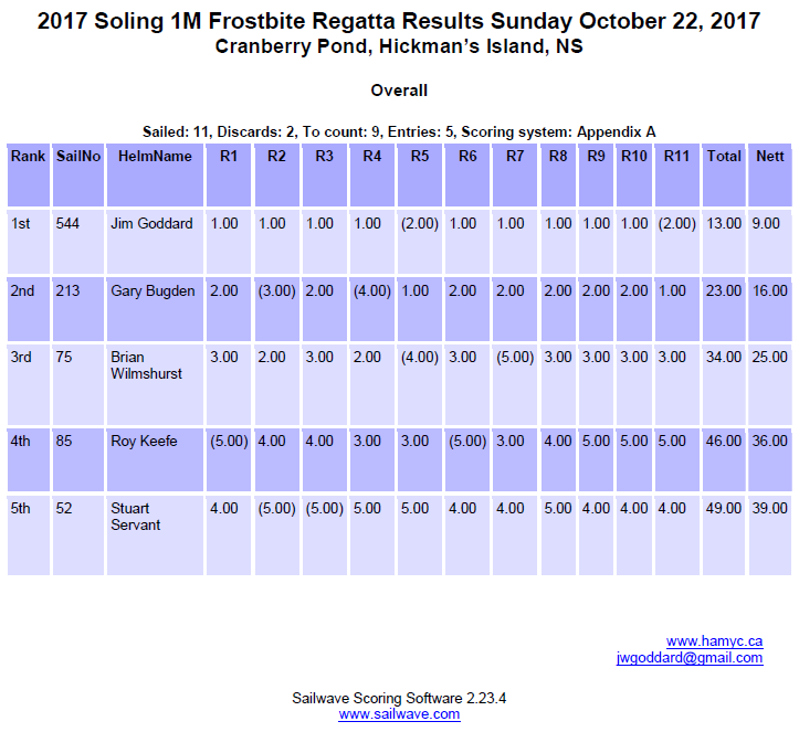 Results 2017 Frostbite Regatta