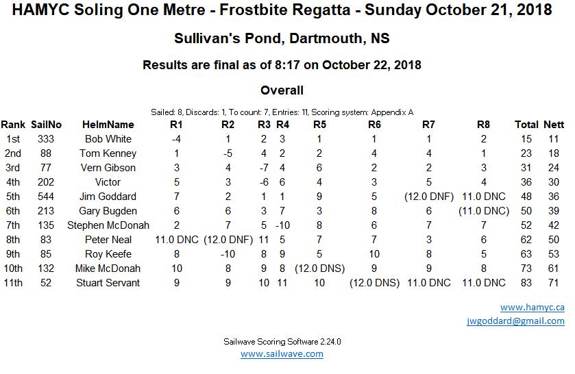 20181021-Frostbite Regatta