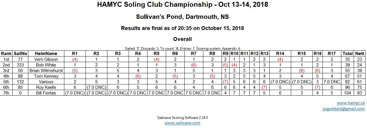 HAMYC-2018-Club-Championship-Results