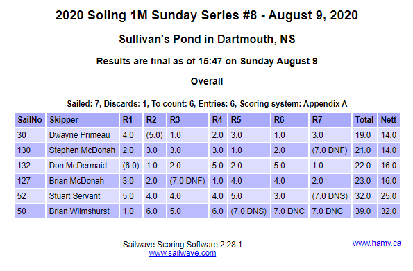 RESULTS 2020 Soling 1M Sunday Series #8