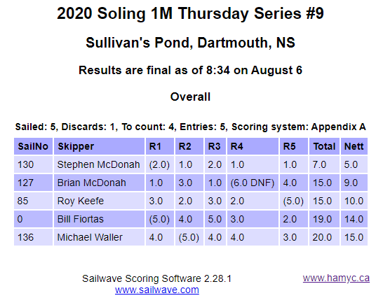 RESULTS 2020 Soling 1M Thursday Series #8