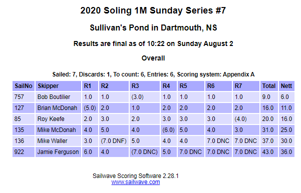 RESULTS 2020 Commodores Cup – Soling 1M Sunday Series #6